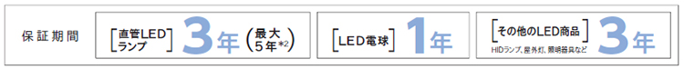 LEDの寿命について